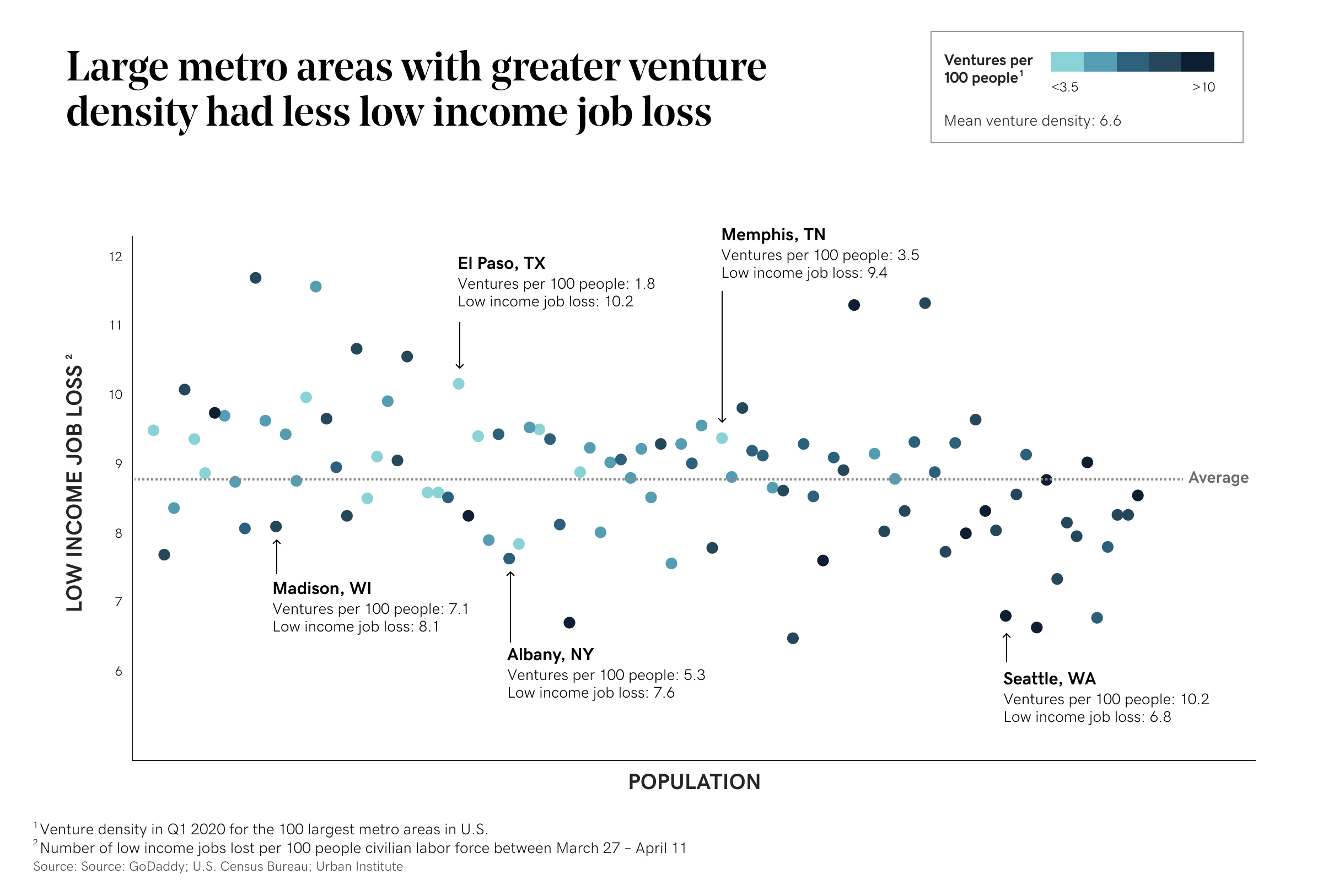 Chart showing larger cities with larger ventures have less low income job loss